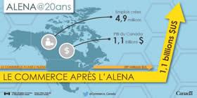 ALENA@20ans – Le commerce avant l'ALENA : 289 milliards $US, le commerce après l'ALENA : 1,1 billions $US, emplois crées : 4,9 millions, PIB du Canada : 1,1 billions $