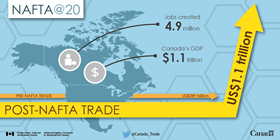 NAFTA@20 – Pre-NAFTA Trade: US$289 billion, Post-NAFTA Trade: US$1.1 trillion, Jobs Created: 4.9 million, Canada's GDP: $1.1 trillion