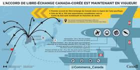 L'accord de libre-échange Canada-Corée est maintenant en vigueur! – Premier accord de libre-échange du Canada dans la région de l'asie-pacifique ; Près de 90 p. 100 des exportations canadiennes vers la Corée du Sud sont maintenant en franchise de droits ; Cet accord commercial historique offre aux entreprises canadiennes une porte d'entrée vers l'Asie ; Aérospatiale : 100 p. 100 des produits sont maintenant en franchise de droits ; Produits forestières : 58 p. 100 des droits sont maintenant supprimés, et ce pourcentage atteindra 100 p. 100 dans 10 ans ; Produits agricoles et agroalimentaires : 97 p. 100 des droits seront complètement supprimés ; Poissons et fruits de mer : 70 p. 100 des droits seront supprimés d'ici cinq ans, et ce pourcentage atteindra 100 p. 100 d'ici 12 années