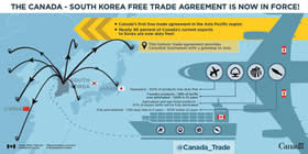 The Canada-South Korea Free Trade Agreement is now in force! – Canada's first trade agreement in the Asia Pacific region; Nearly 90 percent of Canada's current exports to Korea are now duty free!; This historic trade agreement provides Canadian businesses with a gateway to Asia; Aerospace: 100% of products now duty free; Forestry products: 58% of tariffs now eliminated – 100% in 10 years; Agriculture and agri-food products: 97% of export tariffs will be fully eliminated; Fish and seafood: 70% duty-free in 5 years – 100% within 12 years
