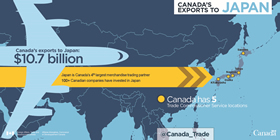 Canada's exports to Japan - $10.7 billion; Japan is Canada's 4th largest merchandise trading partner; 100+ Canadian companies have invested in Japan; Canada has 5 Trade Commissioner Service locations
