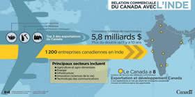 Relation commerciale du Canada avec l'Inde – Commerce bilatéral de marchandise 5,8 milliards $, plus du double qu'il y a 10 ans ; Les 3 principales exportations du Canada : Légumes, Minéraux, Produits chimiques ; 1 200 entreprises canadiennes en Inde ; Principaux secteurs incluent : Agriculture et agro-alimentaire, Énergie, Infrastructure, Innovation (sciences de la vie), Technologie des communications ; Le Canada a 8 bureaux des Service des délégués commerciaux; Exportation et développement Canada a cinq représentants en Inde qui aident les compagnies canadiennes à trouver et mettre en œuvré des opportunités