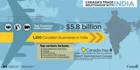 Canada's trade relationship with India – Two-way merchandise trade: $5.8 billion, more than twise as much as 10 years ago; Top 3 exports from Canada: Vegetables, Minerals, Chemicals ; 1,200 Canadian Businesses in India; Top sectors include: Agriculture and Agri-food, Energy, Infrastructure, Innovation (Life Sciences), Communication Technologies; Canada has 8 Trade Commissioner Service offices; Export Development Canada has five representatives in India assisting Canadian companies find and execute opportunities