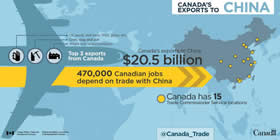 Canada's exports to China - $20.5 billion; Top 3 exports from Canada: Oil seeds and misc. fruit, grain, etc., Ores, slag and ash, Wood and wood products; 470,000 Canadian jobs depend on trade with China; Canada has 15 Trade Commissioner Service locations