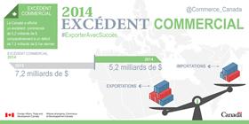 2014 excédent commercial – Le Canada a affiché un excédent commercial de 5,2 milliards de $, comparativement à un déficit de 7,2 milliards de $ l'an dernier