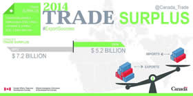 2014 Trade Surplus – Canada has posted a trade surplus of $5.2 billion, compared to a deficit of $7.2 billion last year