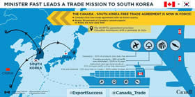 Minister Fast Leads a Trade Mission to South Korea – The Canada-South Korea Free Trade Agreement is now in force! Canada's first free trade agreement with an Asian country; Nearly 90 percent of Canada's exports to Korea are no duty free! The CKFTA agreement provides Canadian businesses with a gateway to Asia; Aerospace – 100% of products now duty free; Forestry products – 58% of tariffs now eliminated – 100%in 10 years; Agriculture and agri-food products – 97% of export tariffs will be fully eliminated; Fish and Seafood – 70% duty-free in 5 years – 100% within 12 years