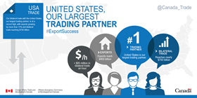 United States, Our Largest Trading Partner – Our bilateral trade with the United States is at a record high, with exports growing by more than 11% and bilateral trade reaching $750 billion; +$85 million in bilateral trade an hour; Exports reach $400 billion