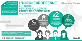 L'Union européenne est notre deuxième plus grand partenaire commercial – Les exportations vers l'Union européenne ont connu une hause de +14 %, ammenant le commerce bilatéral de marchandises à près de 40,5 milliards ; 10,25 millions de $ marchandises échanges / heure