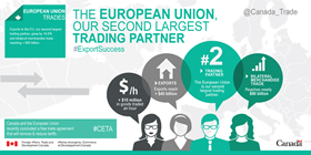 The European Union, Our Second Largest Trading Partner – Exports to the EU grew by 14.6% and bilateral merchandise trade reaching +$40 billion; Canada and the European Union recently concluded a free trade agreement that will remove and reduce tariffs; +$10 million in goods traded an hour