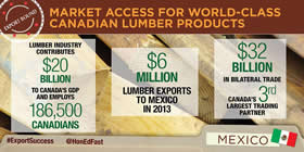 Market access for world-class Canadian lumber products – Lumber industry contributes $20 billion to Canada's GDP and employs 186,500 Canadians; $6 million lumber exports to Mexico in 2013; $32 billion in bilateral trade Canada's 3rd largest trading partner