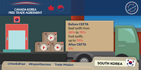 Canada-Korea Free Trade Agreement: Before CKFTA – Beef tariffs from 40% to 70%, Pork tariffs up to 70%. After CKFTA – 0%