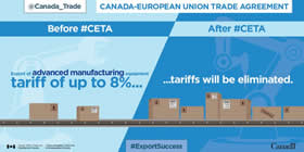 Canada-European Union Trade Agreement – Before #CETA: Export of advanced manufacturing equipment tariff of up to 8%...; After #CETA: …tariffs will be eliminated