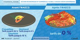 Accords économique et commercial global Canada-Union européenne : Avant l'AECG – Crevettes : tarifs jusqu'à 20 %, homard : tarifs jusqu'à 8 %, saumon : tarifs jusqu'à 15 %. Après l'AECG – 0 p. cent