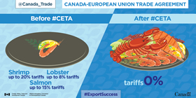 Canada-European Trade Agreement: Before CETA – Shrimp up to 20% tariffs, lobster up to 8% tariffs, salmon up to 15% tariffs. After CETA – 0%