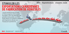 Stimuler les exportations Canadiennes de fabrication de véhicules – L'accrd commercial entre le Canada et l'Union européenne (AECG) produit des emplois. Grace à des débouchés sans précédent rendu possibles sous l'AECG, Honda utilisera ses véhicules vers l'Europe pour la première fois.