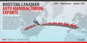 Boosting Canadian Auto Manufacturing Exports – Canada's trade agreement with the European Union (CETA) is manufacturing jobs. Thanks to the historic market access provided by CETA, Honda will use its Canadian facilities to export vehicles to Europe for the first time.