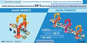 Accords économique et commercial global Canada-Union européenne : L'AECG éliminera immédiatement près de 99 % des droits de douane de l'UE sur la fabrication de pointe. L'AECG pourrait accroitre les échanges commerciaux bilatéraux de 20 %, ce qui équivaut à la création de près de 80 000 nouveaux emplois