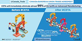 Canada-European Trade Agreement: CETA will immediately eliminate almost 99% of EU tariffs on Advanced Manufacturing. CETA could boost bilateral trade by 20%, the equivalent of creating almost 80,000 new jobs