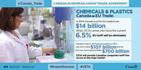 Canada-European Trade Agreement – Chemicals and Plastics: In 2014 Canada and the EU traded over $14 billion. When CETA comes into force the current 6.5% tariff will be eliminated. Canadian trade in chemicals and plastics in 2014 was worth nearly $107 billion and the EU's was worth approximately $700 billion. CETA will provide Canadian companies tariff free access to this huge market