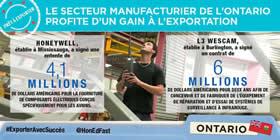 Le secteur manufacturier de l'Ontario profite d'un gain à l'exportation – Honeywell, établie à Mississauga, a signé une entente de 4,1 millions de dollars Américains pour la fourniture de composants électriques conçus spécifiquement pour les avions ; L3 Wescam établie à Burlington, a signé un contrat de 6 millions de dollars Américains pour deux ans afin de concevoir et de fabriquer de l'équipement de réparation et d'essai de systèmes de surveillance à infrarouge