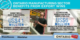 Ontario manufacturing sector benefits from export wins – Honeywell, based in Mississauga, signed a US$4.1 million agreement to provide specialized electrical aircraft components; L3 Wescam, based in Burlington, signed a two-year US$6 million contract to design and manufacture repair and test equipment for infrared surveillance systems