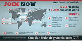 Canadian Technology Accelerators (CTA) - JOIN NOW ? 12 CTA Programs in 9 cities across the world. Benefits: Share office space with like-minded entrepreneurs and innovators; Business support and access to financial resources; Mentorship from industry leaders; global business connections.