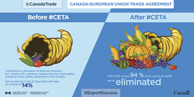 Canada-European Trade Agreement: Canada has an abundance of delicious products – B.C cherries, P.E.I. potatoes, Niagara peaches, Prairie grains, Annapolis Valley apples, blueberries's from Quebec. But our exports to the EU face high tariff rates, an average of 14%. With CETA, almost 94% of the current EU tariffs will be eliminated