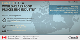 Canada has a world-class food processing industry. The Food Processing Sector: The largest manufacturing industry in Canada in terms of value of production with shipments worth $92.9 billion! It accounts for 16% of total manufacturing shipments! Employs 290,000 Canadians! Thanks to everyone who went to check out SIAL Toronto 2015. A leading event in the global network of food-industry shows.