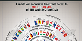Canada will soon have free trade access to more than 50% of the world's economy – Canada's Free Trade Agreements (FTAs)