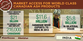 Market access for world class Canadian ash products – Forest industry contributes $21 billion to Canada's GDP end employs 216,000 Canadians; $11.6 million Canadian wood exports to India in 2013; $5.8 billion in bilateral trade