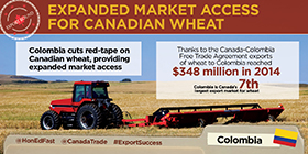 Expanded Market Access for Canadian Wheat – Columbia cuts red-tape on Canadian wheat, providing expanded market access. Thanks to the Canada-Colombia Free Trade Agreement exports of wheat to Colombia reached $348 million in 2014. Colombia is Canada's 7th largest export market for wheat.