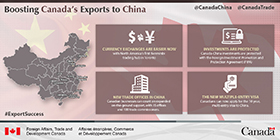 Currency exchanges are easier now with North America's first Renminbi trading hub in Toronto. Investments are protected. Canada-China investments are protected with the Foreign Investment Promotion and Protection Agreement (FIPA). New trade offices in China. Canadian businesses can count on expanded on-the-ground support, with 15 offices and 100 trade commissioners. The new multiple-entry visa. Canadians can now apply for the 10 year, multi-entry visa to China.