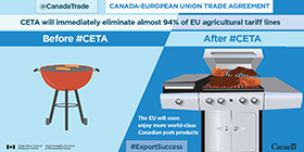 CETA will immediately eliminate almost 94% of EU agricultural tariff lines. The EU will soon enjoy more world-class Canadian pork products.