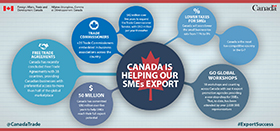 Canada is helping our SMEs export. Free Trade Agreements. Canada has recently concluded Free Trade Agreements with 38 countries, providing Canadian businesses with preferential access to more than half of the global marketplace. Trade Commissioners. +25 Trade Commissioners embedded in business associations across the country. $42 million over five years to expand the Trade Commissioner Service, with $9.2 million per year thereafter. Lower taxes for SMEs. Canada will soon lower the small business tax rate from 11% to 9%. Canada is the most tax-competitive country in the G-7. $50 million. Canada has commited $50 million over five years to help SMEs reach their full export potential. Go Global Workshops. 18 workshops and counting across Canada with our 4 export promotion agencies providing a one-stop-shop for SMEs. That, to date, has been attended by over 2,000 SME representatives.