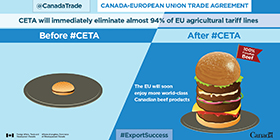 CETA will immediately eliminate almost 94% of EU agricultural tariff lines. The EU will soon enjoy more world-class Canadian beef products.