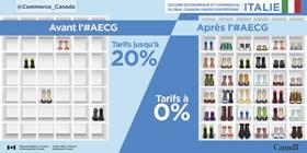 Accord économique et commercial global Canada-Union Européenne | Italie – Avant l'#AECG : Tarifs sur les chaussures jusqu'à 20% ; Après l'#AECG : Tarifs à 0%