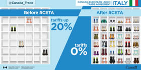Canada-European Union Trade Agreement | Italy – Before #CETA: Tariffs on footwear up to 20%; After #CETA: Tariffs 0%