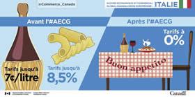 Accord économique et commercial global Canada-Union Européenne | Italie – Avant l'#AECG : Tarifs sur le vin jusqu'à sept cents / litre, les pâtes jusqu'à 8,5% ; Après l'#AECG : Tarifs à 0%