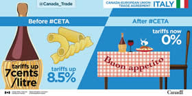 Canada-European Union Trade Agreement | Italy – Before #CETA: Tariffs on wine up 7 cents/litre, pasta up 8.5%; After #CETA: Tariffs 0%