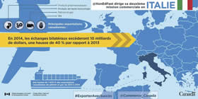 Le ministre Fast dirige sa deuxième mission commerciale en Italie – En 2014, les échanges bilatéraux excéderont 10 milliards de dollars, une hausse de 40 % par rapport à 2013 ; Principales exportations canadiennes : Produits pharmaceutiques ; Produits de haute technologie ; Pétrole et gaz ; Blé ; Une hausse de 1 400 % des exportations canadiennes de pétrole et gaz de 2013 à 2014