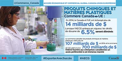 Accords économique et commercial global Canada-Union européenne – Produits chimiques et matières plastiques : En 2014, le Canada et l'UE échange plus de 14 milliards de $. Lorsque l'AECG entrera en vigueur, les droits de douane de 6.5% sont éliminés. Le commerce canadien de produits chimiques et matières plastiques valait près de 107 milliards de $ en 2014, et le commerce de l'UE valait environ 700 milliards de $. L'AECG fournira aux entreprises canadiennes un accès préférentiel à cet immense marché