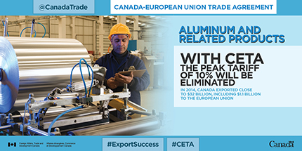 Canada-European Trade Agreement – Aluminum and related products. With CETA the peak tariff of 10% will be eliminated. In 2014, Canada exported close to $32 billion, including $1.1 billion to the European Union.