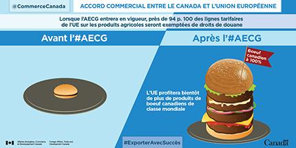 Lorsque l'AECG entrera en vigueur, près de 94 p. 100 des lignes tarifaires de l'UE sur les produits agricoles seront exemptées de droits de douane. L'UE profitera bientôt de plus de produits de bœuf canadiens de classe mondiale.