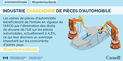 Industrie canadienne de pièces d'automobile. Les usines de pièces d'automobile bénéficieront de l'entrée en vigueur de l'AECG par l'élimination des droits de douane de l'UE sur les pièces automobiles, actuellement à 4,5%, ce qui leur donnera un avantage important sur les concurrents d'autres pays.