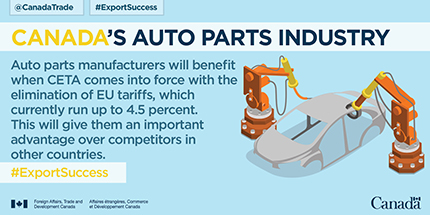 Canada's Auto Parts Industry. Auto parts manufacturers will benefit when CETA comes into force with the elimination of EU tariffs, which currently run up to 4.5 percent. This will give them an important advantage over competitors in other countries.