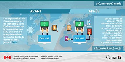 Avant : Les exportations du Canada en matière de technologies de l'information et de la communication (TIC) vers l'Union européenne font face à des droits de douane allant jusqu'à 14%. Après : Une fois entrée en vigueur, l'AECG éliminera aussitôt les droits de douane actuels de l'UE sur les produits des TIC, rendant ces produits plus compétitifs et créant les conditions nécessaires pour augmenter les ventes.