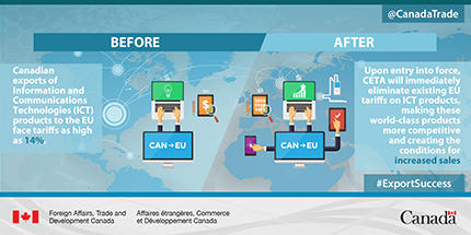Before: Canadian exports of Information and Communications Technologies (ICT) products to the EU face tariffs as high as 14%. After: Upon entry into force, CETA will immediately eliminate existing EU tariffs on ICT products, making these world-class products more competitive and creating the conditions for increased sales.