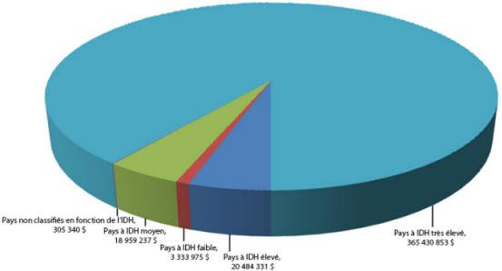 Destinations des exportations en fonction de l'Indice du développement humain (IDH) - 2010