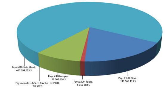 Destinations des exportations en fonction de l'Indice du développement humain (IDH) - 2011